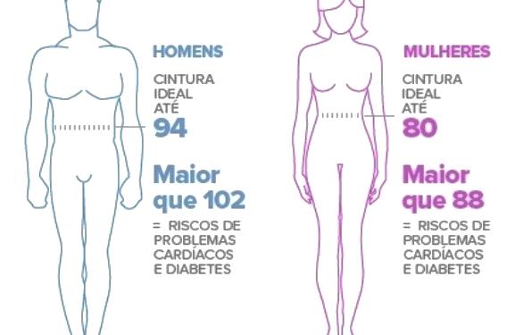 Obesidade atinge 19% da população brasileira e 54% está com sobrepeso